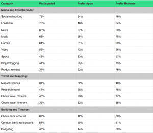 Table showing users app vs browser preferences for a range of use cases