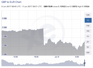 A graph showing the fall in value of the pound - a 2% discount for a native English copywriter