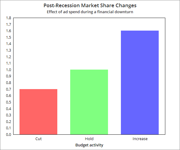 Chart showing the effect of ad spend on market share after a recession
